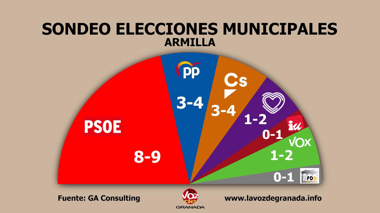 #26M: El PSOE ganaría en Armilla, Maracena y Las Gabias pero necesitaría el apoyo de otras fuerzas