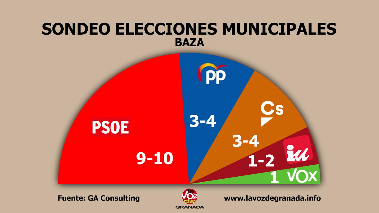 #26M: Los socialistas ganarían en Baza y Guadix sin alcanzar la mayoría