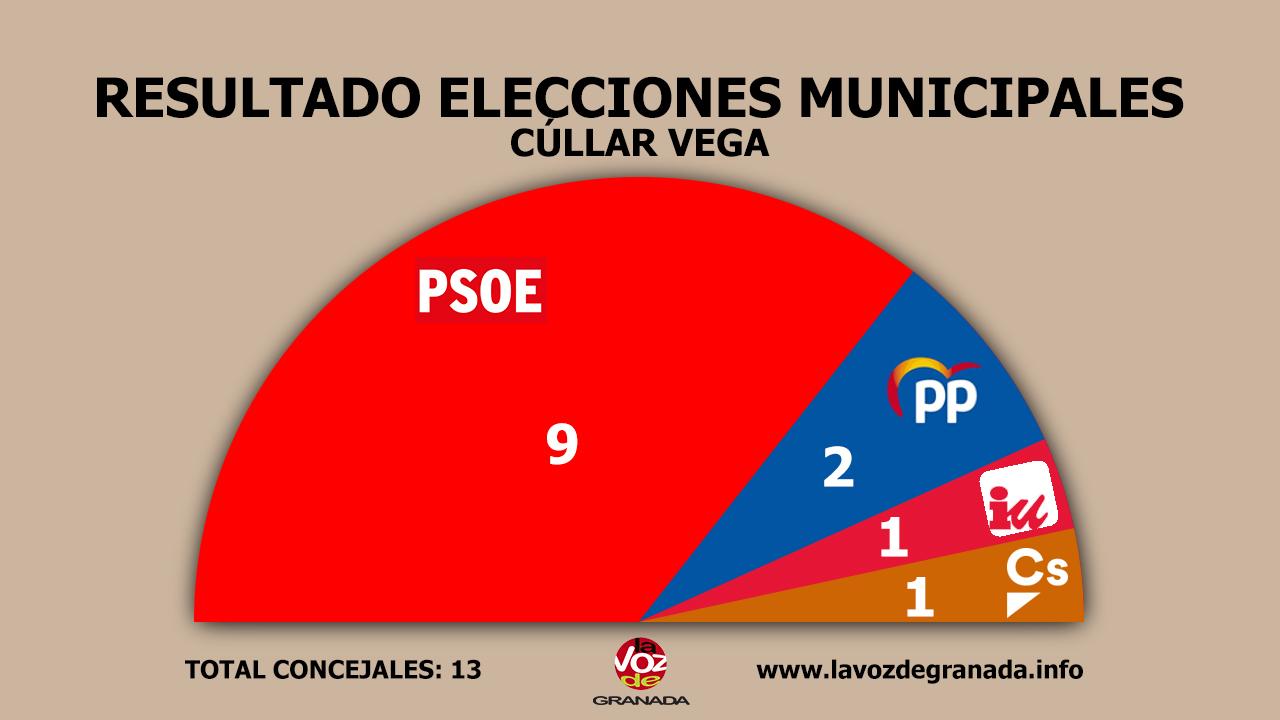 #26M: Nueva mayoría absoluta del PSOE en Cúllar Vega, victoria en Santa Fe y el PP gobernará en Albolote