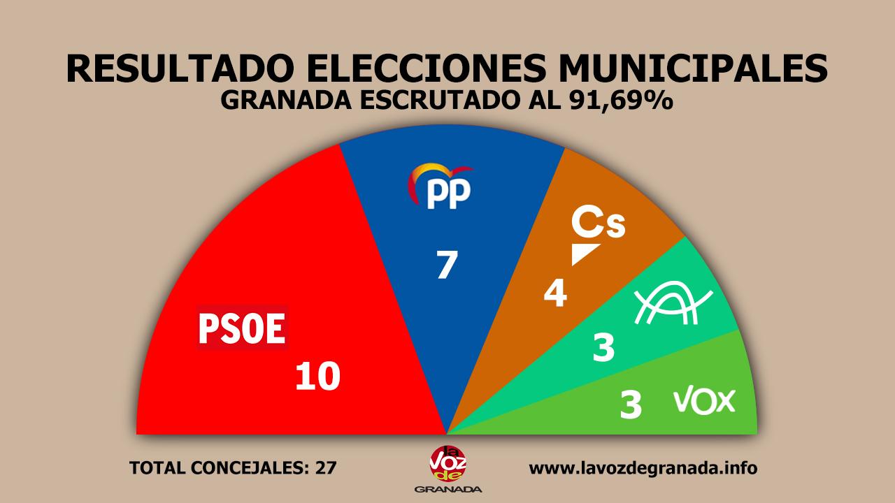 #26M: El PSOE gana las elecciones en Granada pero el PP podría gobernar con un «pacto a la andaluza»