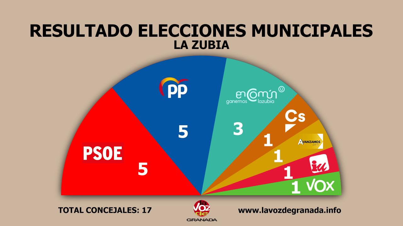 #26M: PSOE y PP empatan en La Zubia y los socialistas gobernarán en Cenes de la Vega y Atarfe