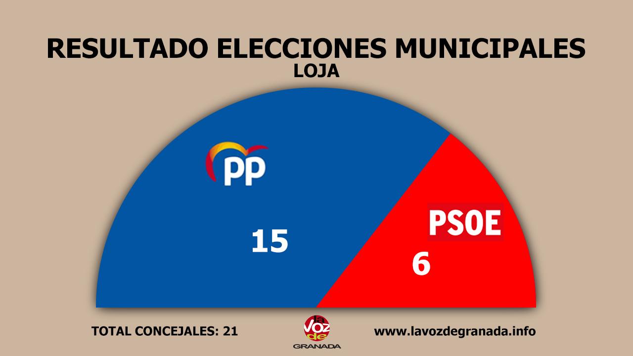 #26M: Mayoría absoluta del PP en Loja con el 95% escrutado