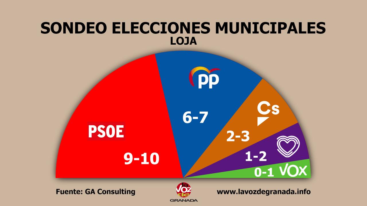 #26M: El PSOE volvería a ganar en Loja tras 8 años de Gobierno del PP y podría sumar mayoría gracias a Podemos