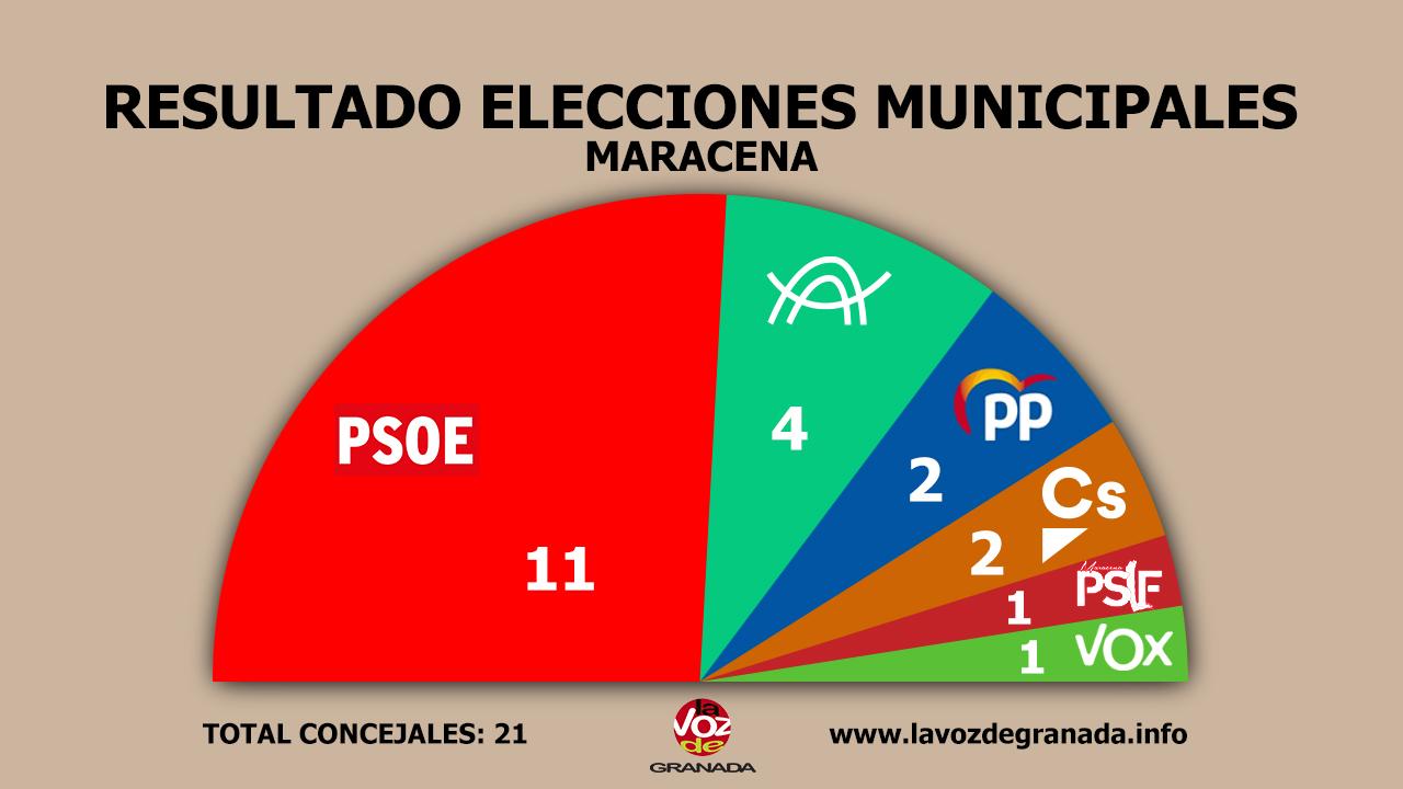 #26M: El PSOE mantiene la mayoría absoluta en Maracena, gana en Armilla y empata con el PP en Las Gabias