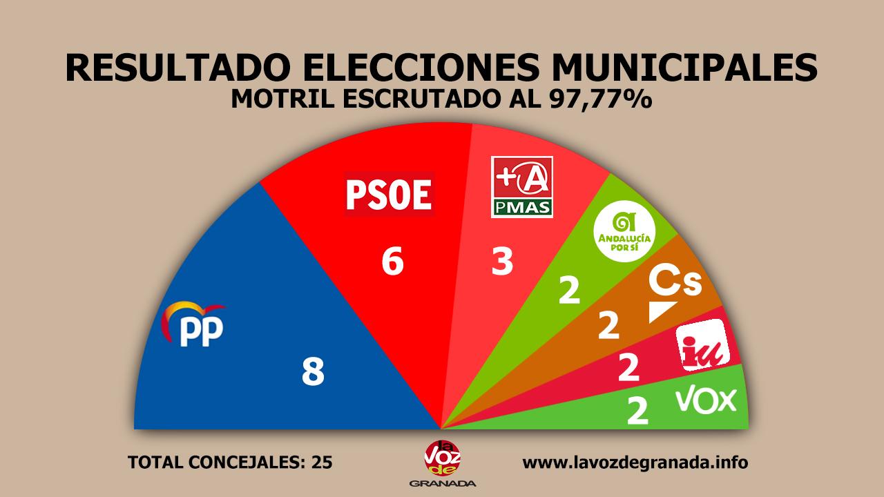 #26M: El PP recupera Motril y Benavides consigue la victoria en Almuñécar