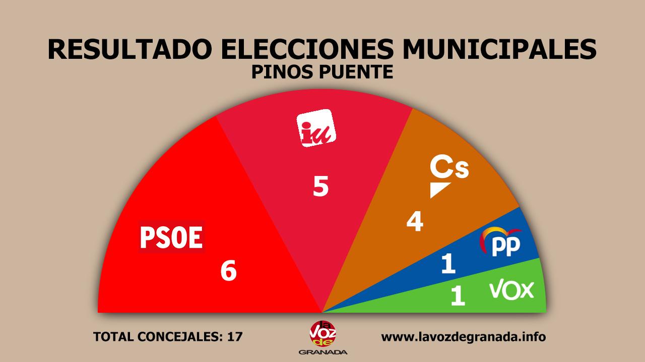 #26M: El PSOE gana en Pinos Puente y Monachil y el PP obtiene mayoría absoluta en Lanjarón