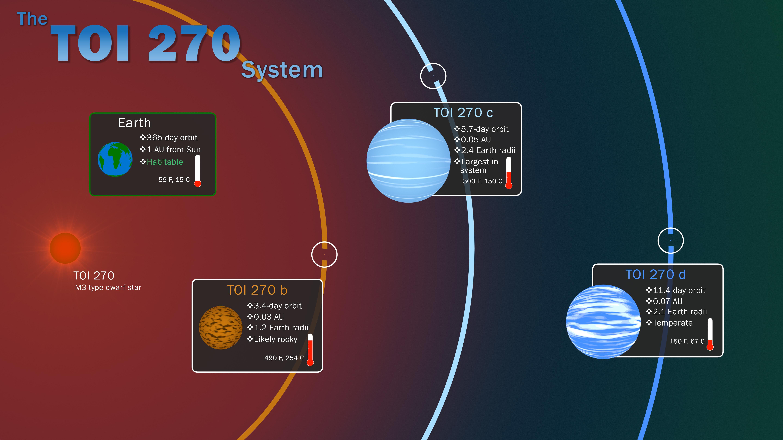 La misión TESS de la NASA, en la que participan investigadores de la UGR, descubre tres nuevos planetas