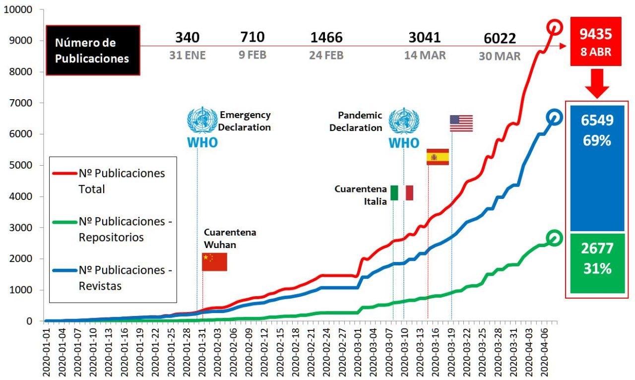 Las publicaciones científicas sobre COVID-19 se duplican cada 15 días desde que se inició la pandemia, según un estudio de la UGR