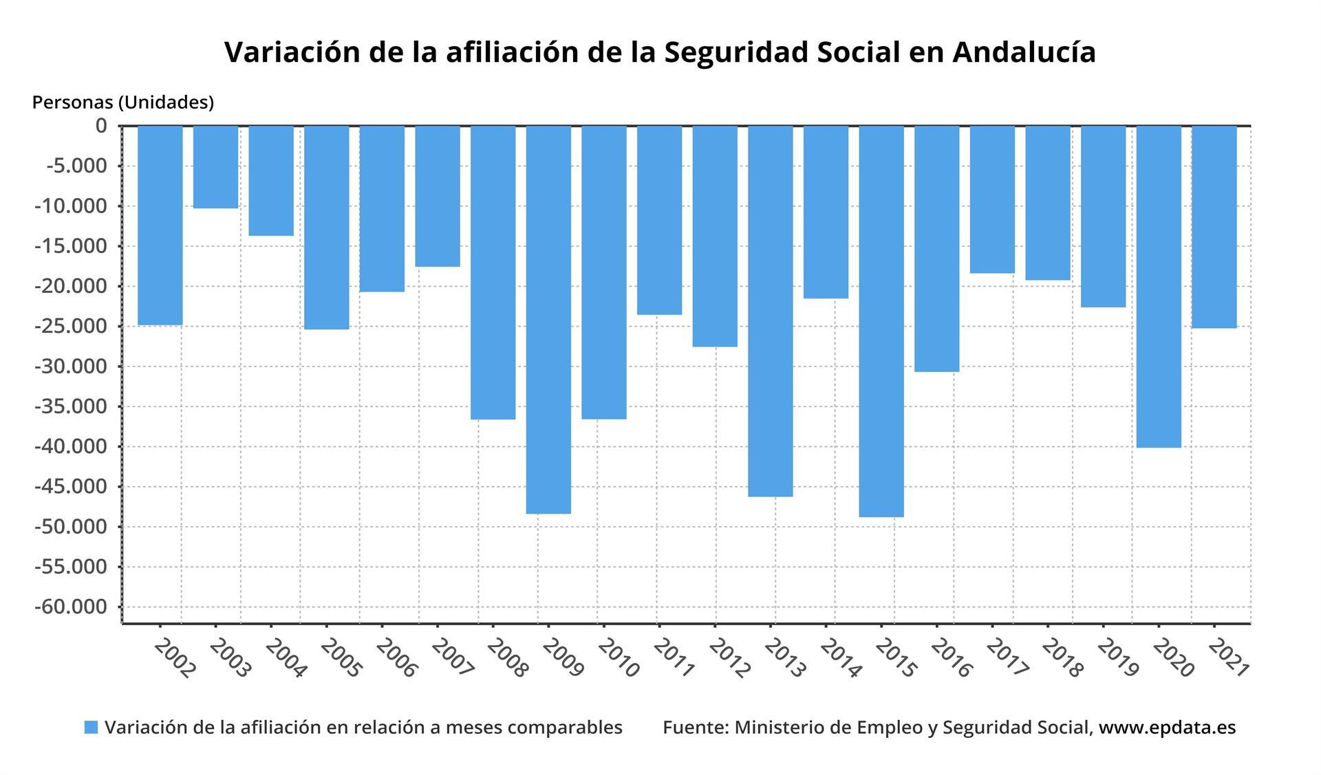 La Seguridad Social pierde 25.247 afiliados en enero en Andalucía y alcanza los 3.099.107 ocupados
