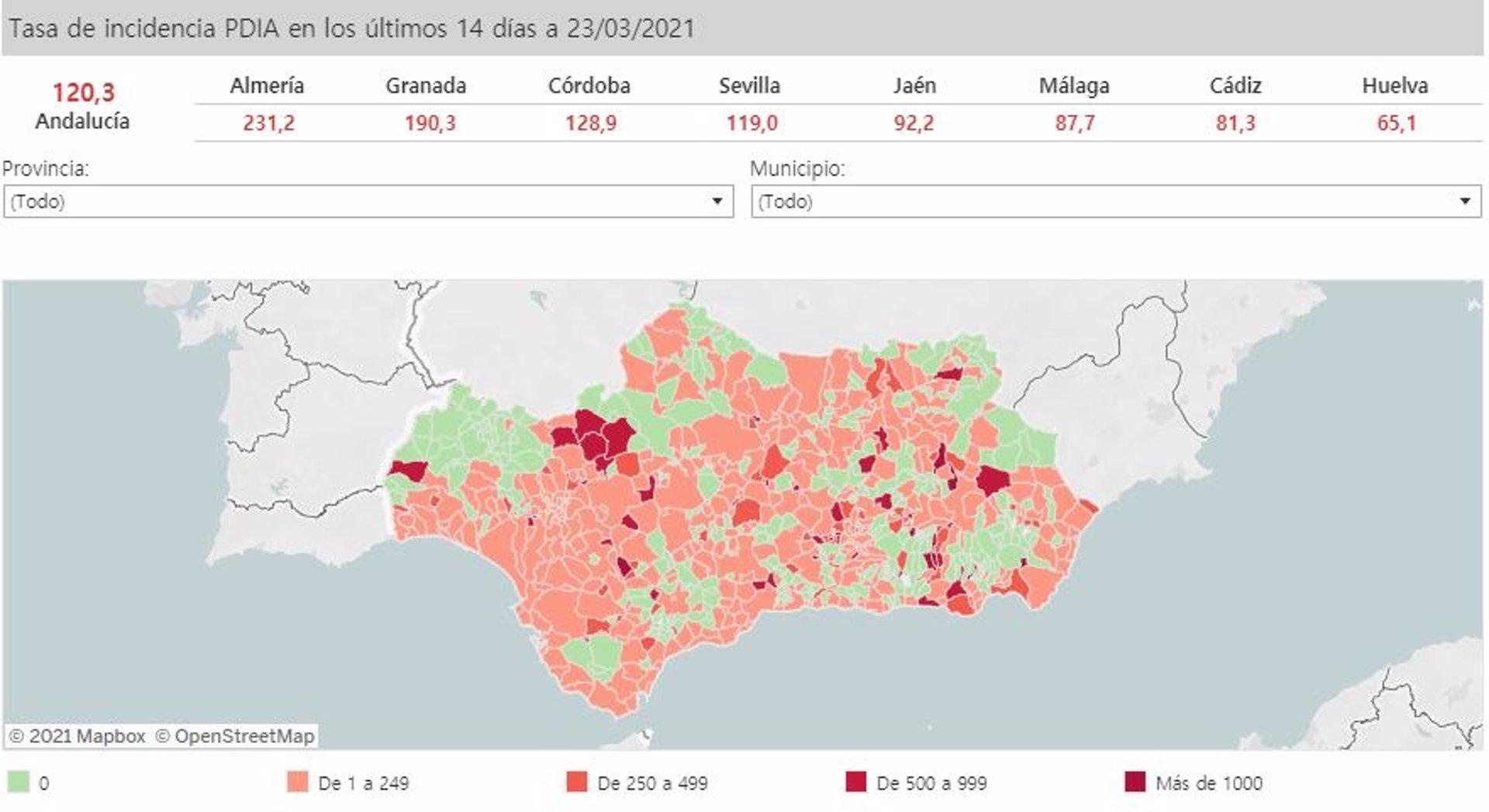 46 municipios andaluces superan la tasa 500 y 13 la tasa 1.000 a 48 horas de actualizar restricciones