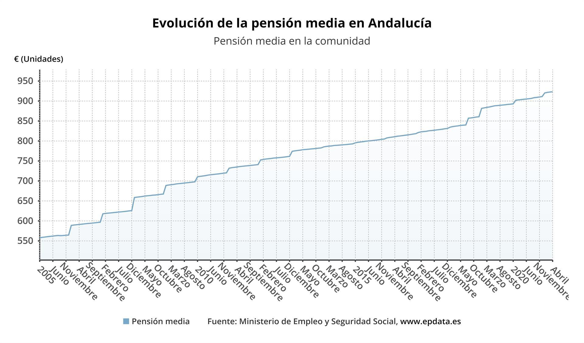 La pensión media en Andalucía en abril se cifra en 923,08 euros, un 10,5% por debajo de la media nacional