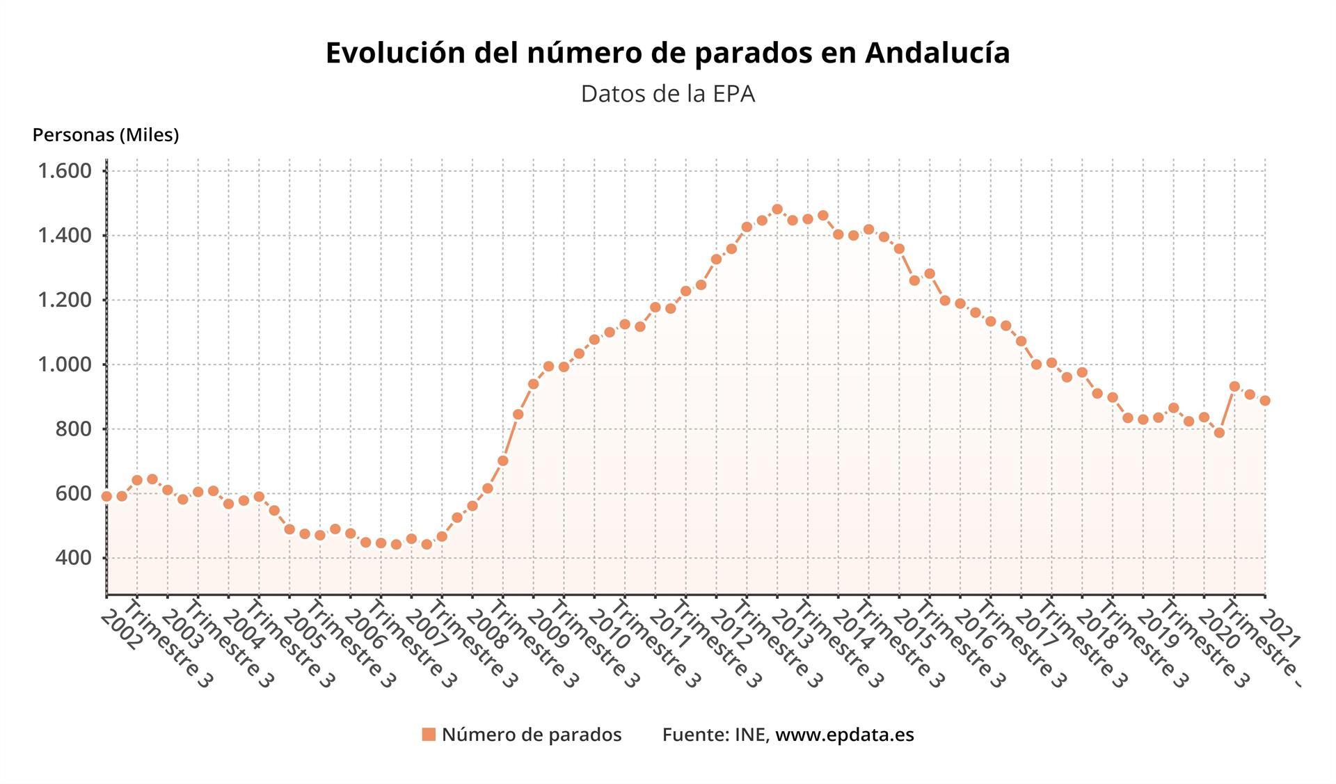 El paro baja en 19.300 personas en Andalucía hasta marzo y se destruyen 30.800 empleos
